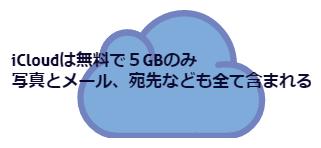 iCloudは5GB
